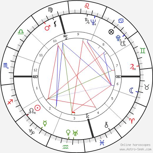 Milena Milani tema natale, oroscopo, Milena Milani oroscopi gratuiti, astrologia