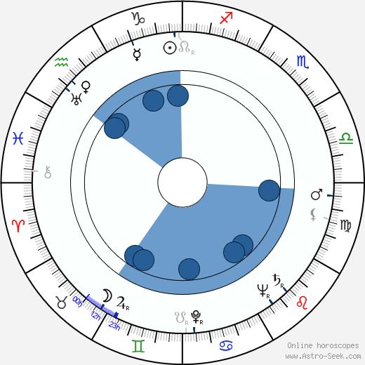 Miluše Dvořáková wikipedia, horoscope, astrology, instagram