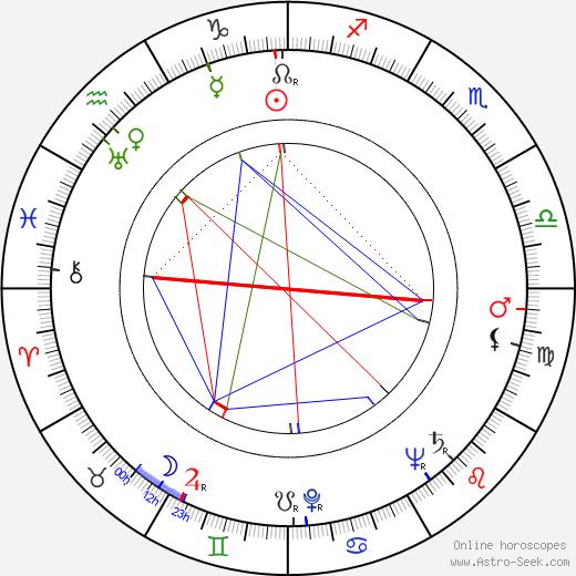 Miluše Dvořáková astro natal birth chart, Miluše Dvořáková horoscope, astrology