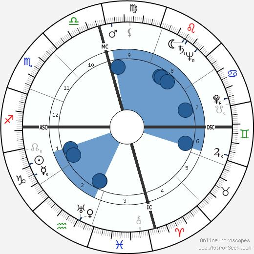 Robert Angus wikipedia, horoscope, astrology, instagram