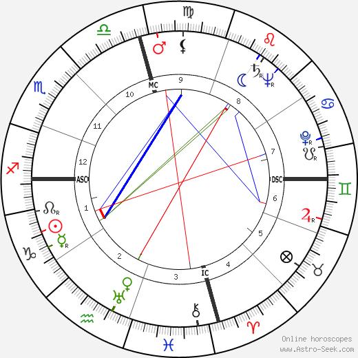 Robert Angus tema natale, oroscopo, Robert Angus oroscopi gratuiti, astrologia