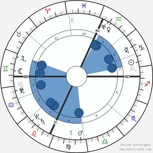 Rose Mary Woods wikipedia, horoscope, astrology, instagram