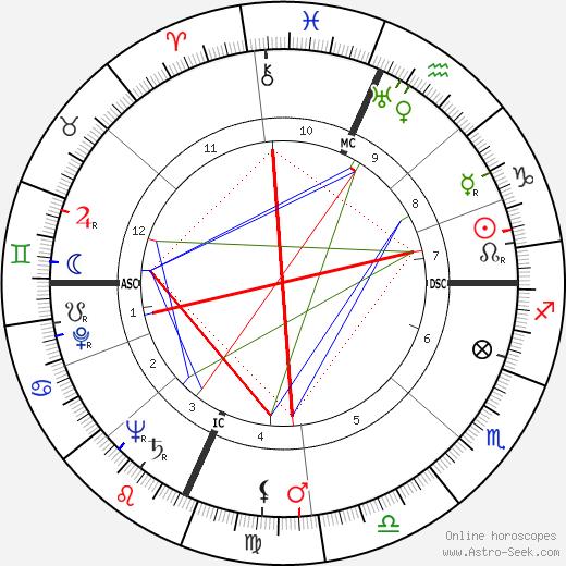Rose Mary Woods день рождения гороскоп, Rose Mary Woods Натальная карта онлайн