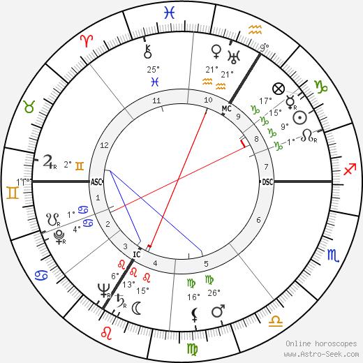 Suzy Delair birth chart, biography, wikipedia 2019, 2020