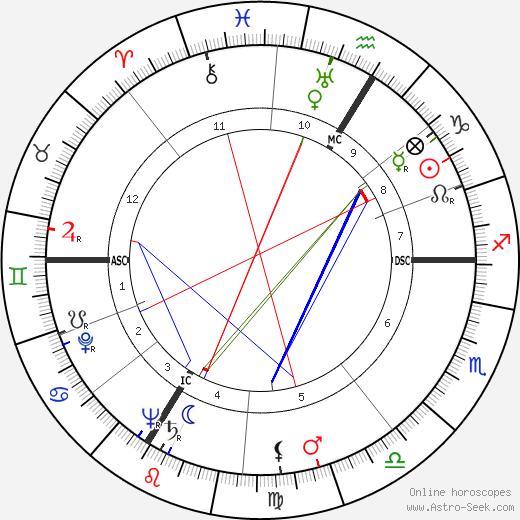Suzy Delair astro natal birth chart, Suzy Delair horoscope, astrology