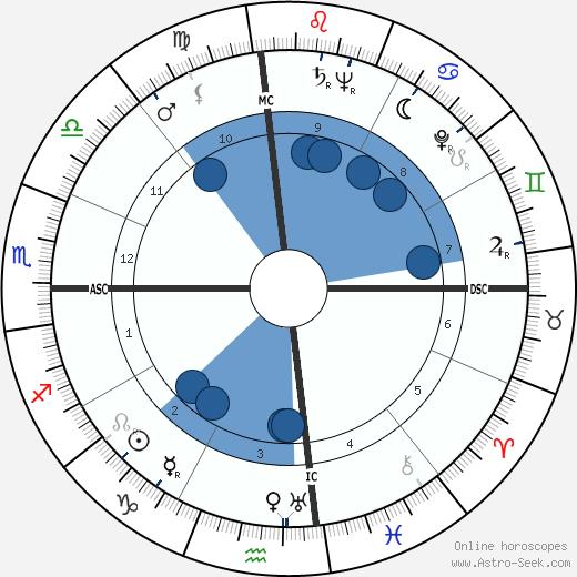 Tom Bradley wikipedia, horoscope, astrology, instagram