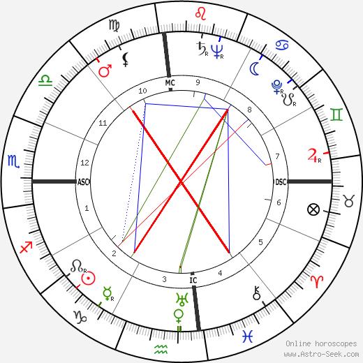 Tom Bradley день рождения гороскоп, Tom Bradley Натальная карта онлайн