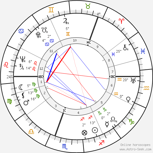 Wenche Foss birth chart, biography, wikipedia 2019, 2020
