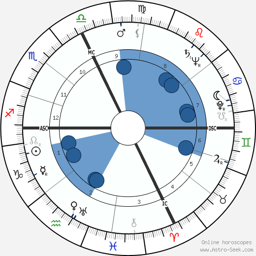 William Henry Blakefield wikipedia, horoscope, astrology, instagram