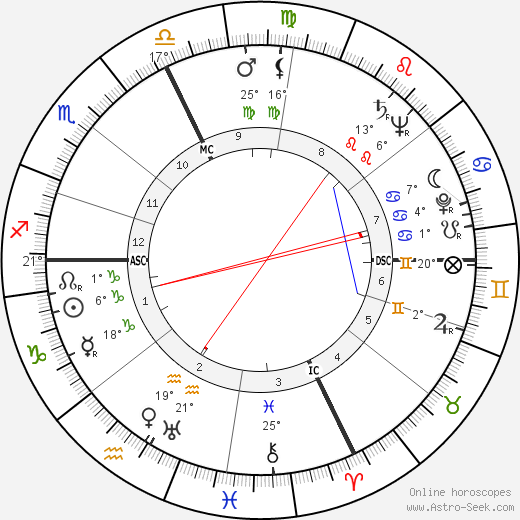 William Henry Blakefield birth chart, biography, wikipedia 2019, 2020