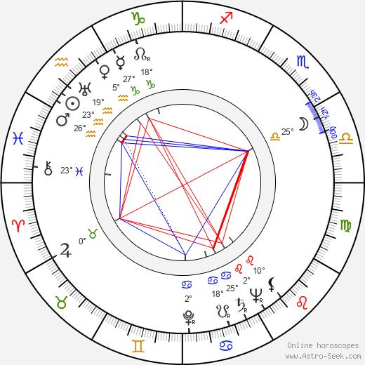 Al Cervi birth chart, biography, wikipedia 2020, 2021