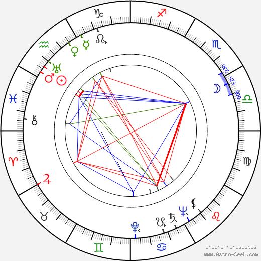 Al Cervi birth chart, Al Cervi astro natal horoscope, astrology
