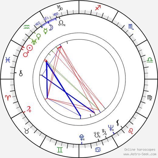 Antero Alpola birth chart, Antero Alpola astro natal horoscope, astrology