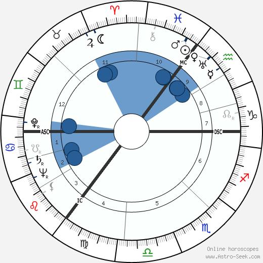 Anthony Burgess wikipedia, horoscope, astrology, instagram