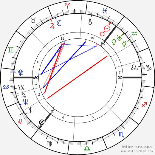 Энтони Бёрджесс Anthony Burgess день рождения гороскоп, Anthony Burgess Натальная карта онлайн