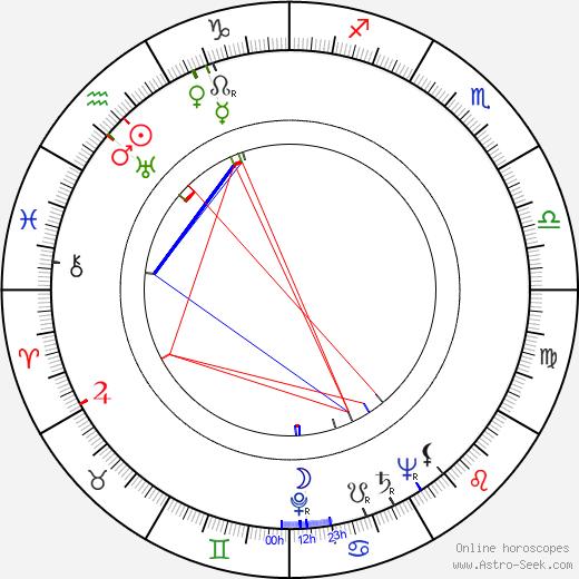 Arne Sucksdorff astro natal birth chart, Arne Sucksdorff horoscope, astrology