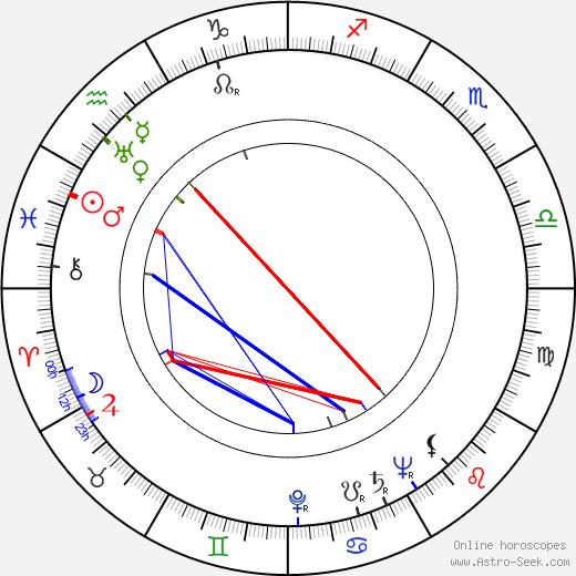 Brenda Joyce astro natal birth chart, Brenda Joyce horoscope, astrology