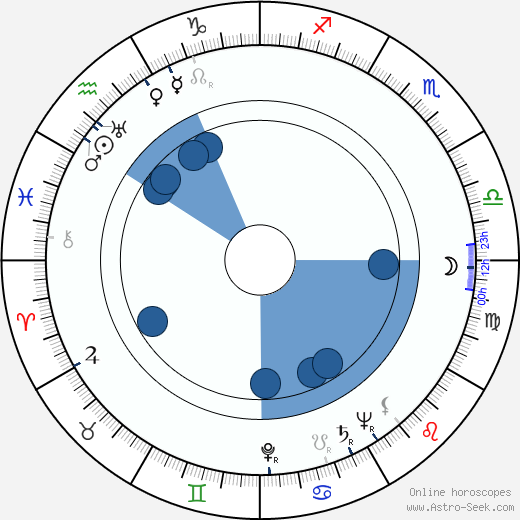 Elza Radziņa wikipedia, horoscope, astrology, instagram