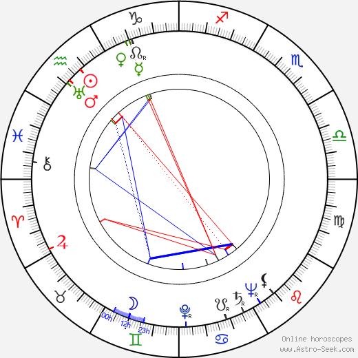 František Holar birth chart, František Holar astro natal horoscope, astrology