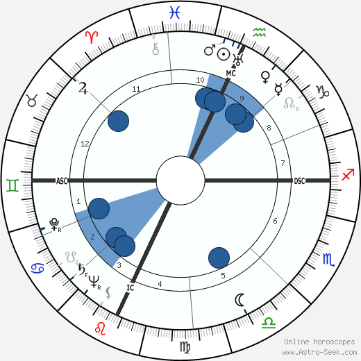 Giuseppe De Santis wikipedia, horoscope, astrology, instagram