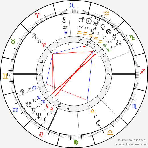 Giuseppe De Santis birth chart, biography, wikipedia 2020, 2021