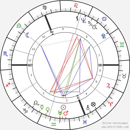 Guy Cudell tema natale, oroscopo, Guy Cudell oroscopi gratuiti, astrologia