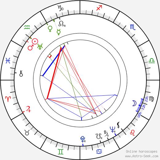 Herberta Williams birth chart, Herberta Williams astro natal horoscope, astrology