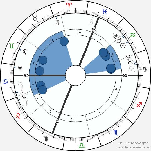 James S. Garrett wikipedia, horoscope, astrology, instagram