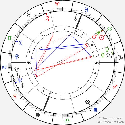 James S. Garrett tema natale, oroscopo, James S. Garrett oroscopi gratuiti, astrologia