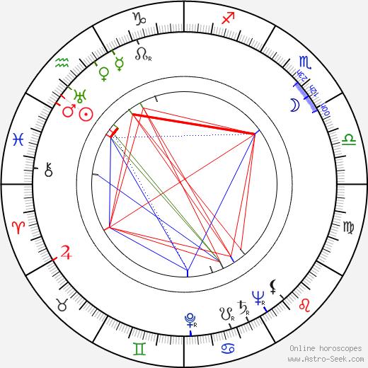 Jenny Laird birth chart, Jenny Laird astro natal horoscope, astrology
