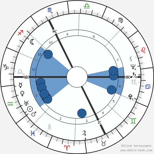 Joseph Thomas Langland wikipedia, horoscope, astrology, instagram
