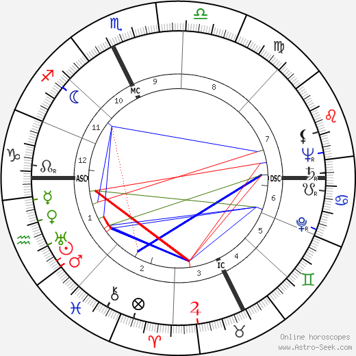Joseph Thomas Langland astro natal birth chart, Joseph Thomas Langland horoscope, astrology