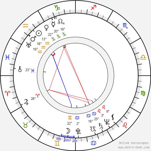 Karl Gass birth chart, biography, wikipedia 2019, 2020