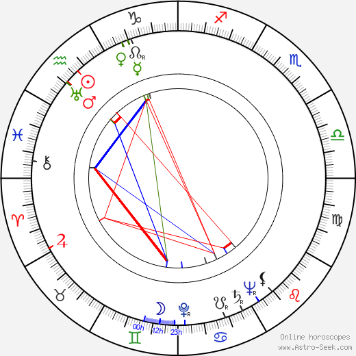 Karl Gass birth chart, Karl Gass astro natal horoscope, astrology
