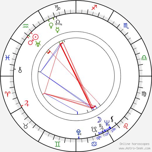 Lída Chválová день рождения гороскоп, Lída Chválová Натальная карта онлайн