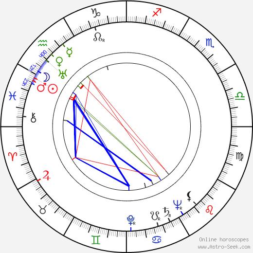 Luise Grossová tema natale, oroscopo, Luise Grossová oroscopi gratuiti, astrologia