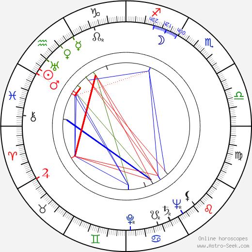 Meg Wyllie день рождения гороскоп, Meg Wyllie Натальная карта онлайн