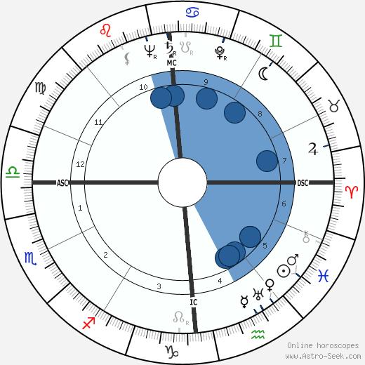 Odette Laure wikipedia, horoscope, astrology, instagram
