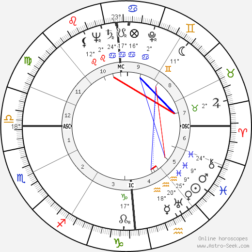 Odette Laure birth chart, biography, wikipedia 2019, 2020