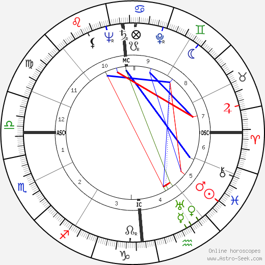 Odette Laure birth chart, Odette Laure astro natal horoscope, astrology