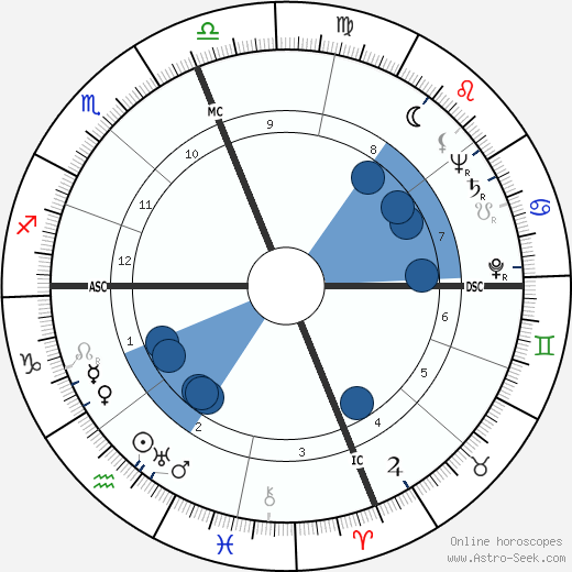 Raymond Lewis Bisplinghoff wikipedia, horoscope, astrology, instagram
