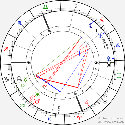 Raymond Lewis Bisplinghoff birth chart, Raymond Lewis Bisplinghoff astro natal horoscope, astrology