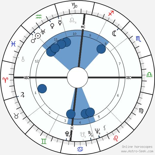Robert Haack wikipedia, horoscope, astrology, instagram