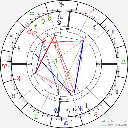 Robert Haack birth chart, Robert Haack astro natal horoscope, astrology