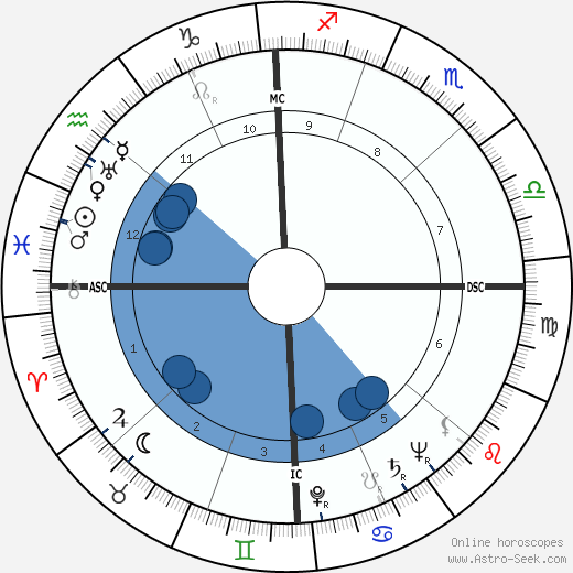 Robert Taft wikipedia, horoscope, astrology, instagram