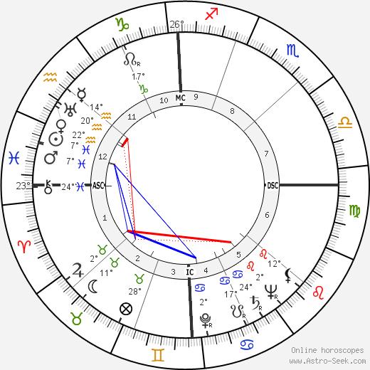 Robert Taft birth chart, biography, wikipedia 2016, 2017