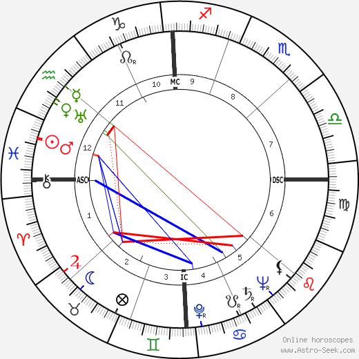 Robert Taft astro natal birth chart, Robert Taft horoscope, astrology