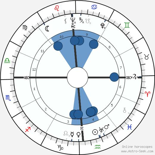 Stephen Crane wikipedia, horoscope, astrology, instagram