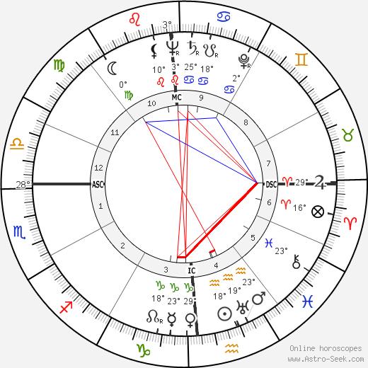 Stephen Crane birth chart, biography, wikipedia 2019, 2020