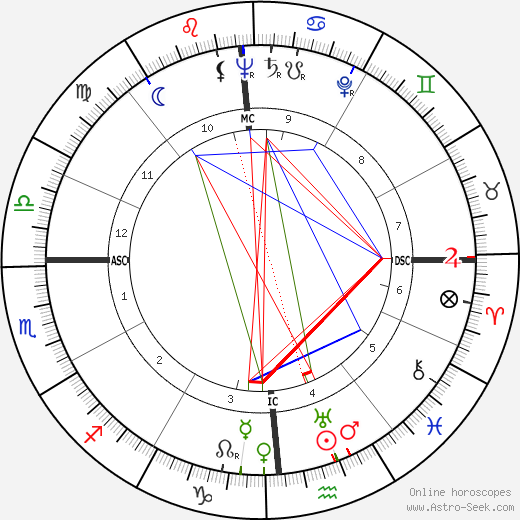Stephen Crane birth chart, Stephen Crane astro natal horoscope, astrology